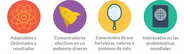 Modelo de Desarrollo de Liderazgo de AIESEC